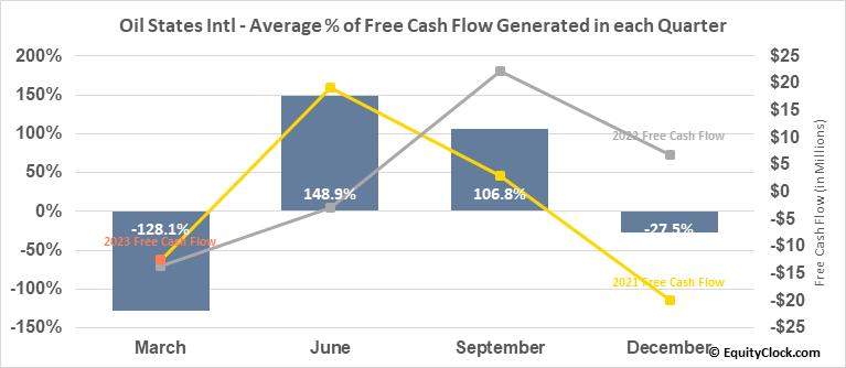 Oil States Intl (NYSE:OIS) Free Cash Flow Seasonality
