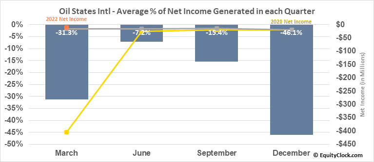 Oil States Intl (NYSE:OIS) Net Income Seasonality