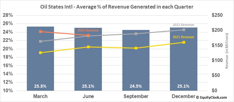 Oil States Intl (NYSE:OIS) Revenue Seasonality