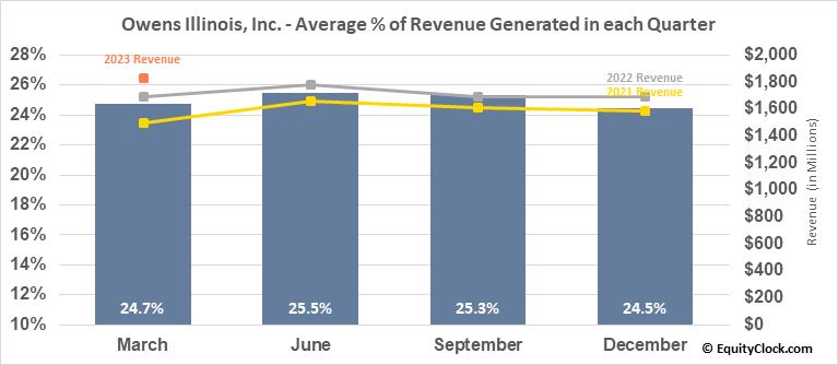 Owens Illinois, Inc. (NYSE:OI) Revenue Seasonality