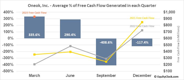 Oneok, Inc. (NYSE:OKE) Free Cash Flow Seasonality
