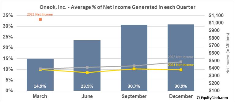 Oneok, Inc. (NYSE:OKE) Net Income Seasonality
