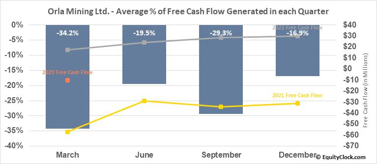Orla Mining Ltd. (TSE:OLA.TO) Free Cash Flow Seasonality