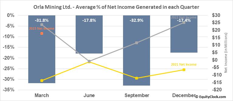 Orla Mining Ltd. (TSE:OLA.TO) Net Income Seasonality