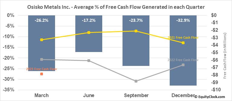 Osisko Metals Inc. (TSXV:OM.V) Free Cash Flow Seasonality