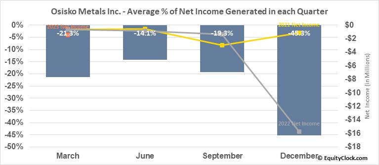 Osisko Metals Inc. (TSXV:OM.V) Net Income Seasonality
