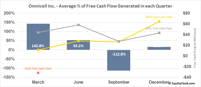Omnicell Inc. (NASD:OMCL) Free Cash Flow Seasonality