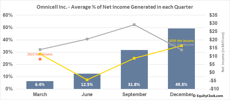 Omnicell Inc. (NASD:OMCL) Net Income Seasonality
