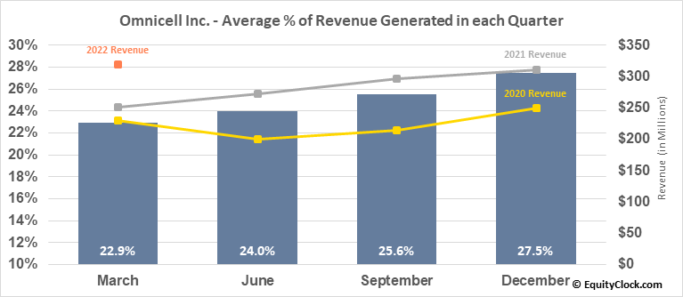 Omnicell Inc. (NASD:OMCL) Revenue Seasonality