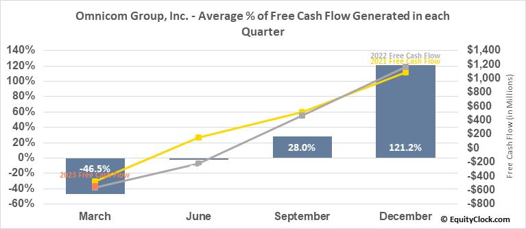 Omnicom Group, Inc. (NYSE:OMC) Free Cash Flow Seasonality