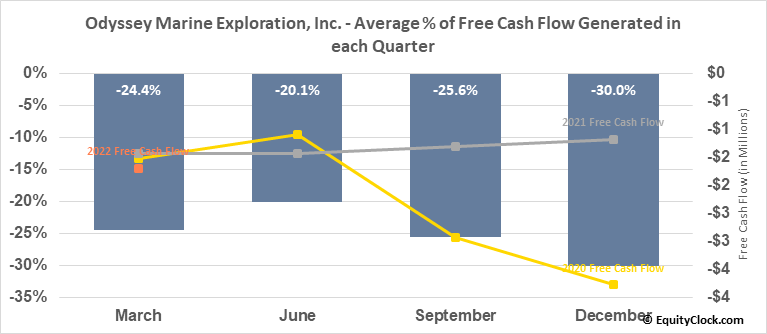 Odyssey Marine Exploration, Inc. (NASD:OMEX) Free Cash Flow Seasonality