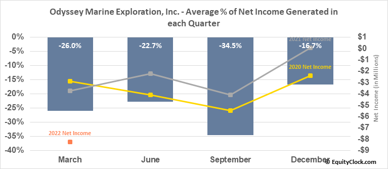 Odyssey Marine Exploration, Inc. (NASD:OMEX) Net Income Seasonality