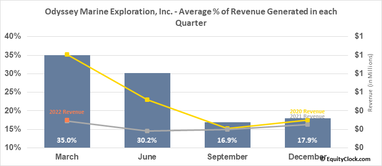 Odyssey Marine Exploration, Inc. (NASD:OMEX) Revenue Seasonality