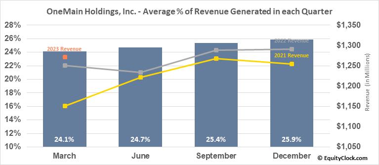 OneMain Holdings, Inc. (NYSE:OMF) Revenue Seasonality