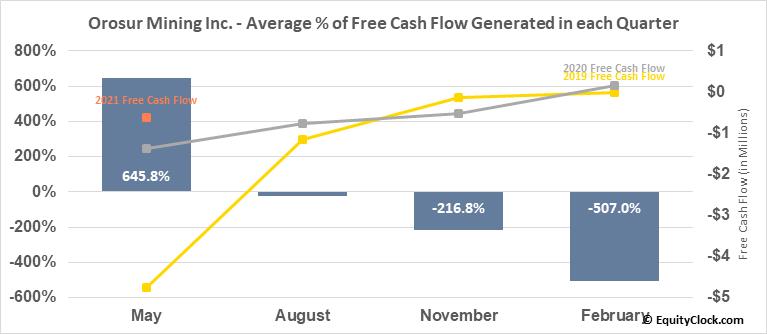 Orosur Mining Inc. (TSE:OMI.TO) Free Cash Flow Seasonality