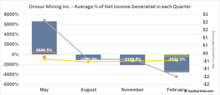 Orosur Mining Inc. (TSE:OMI.TO) Net Income Seasonality