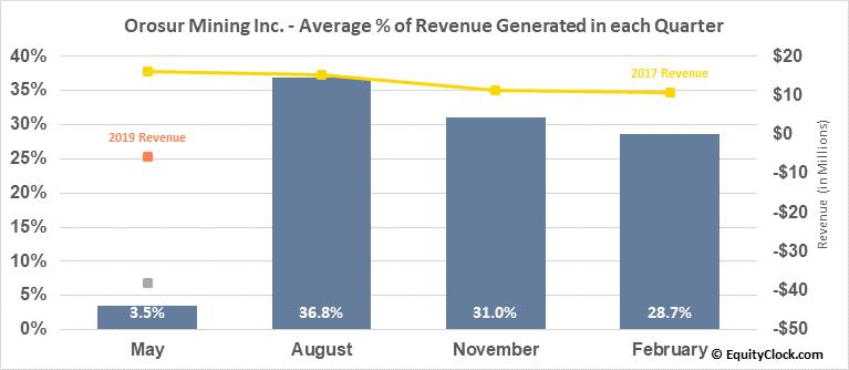 Orosur Mining Inc. (TSE:OMI.TO) Revenue Seasonality