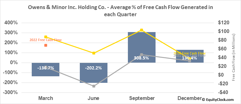 Owens & Minor Inc. Holding Co. (NYSE:OMI) Free Cash Flow Seasonality