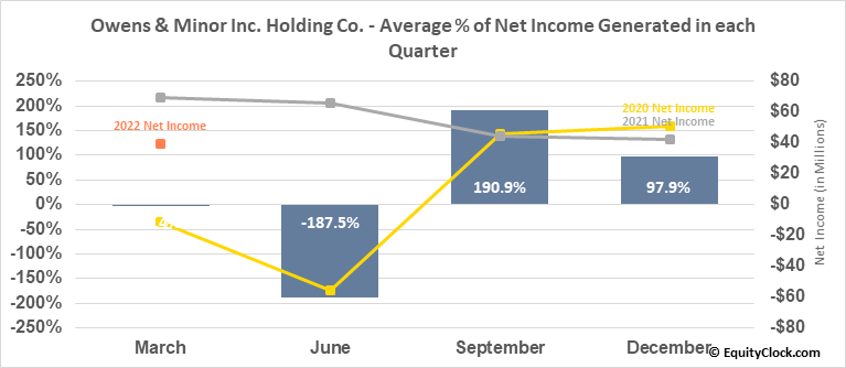Owens & Minor Inc. Holding Co. (NYSE:OMI) Net Income Seasonality