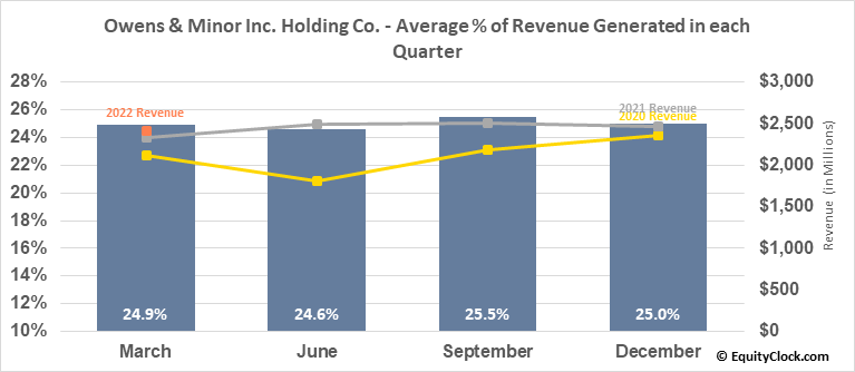 Owens & Minor Inc. Holding Co. (NYSE:OMI) Revenue Seasonality