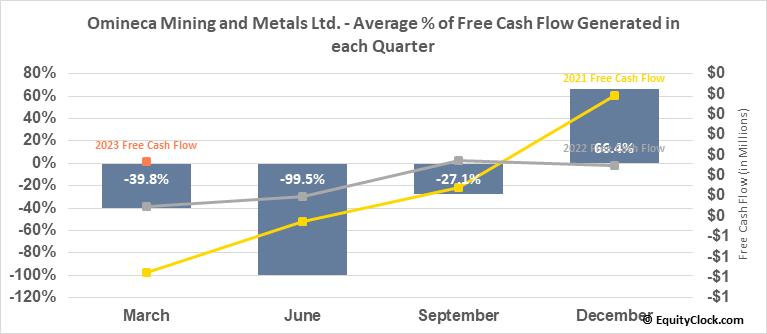 Omineca Mining and Metals Ltd. (TSXV:OMM.V) Free Cash Flow Seasonality