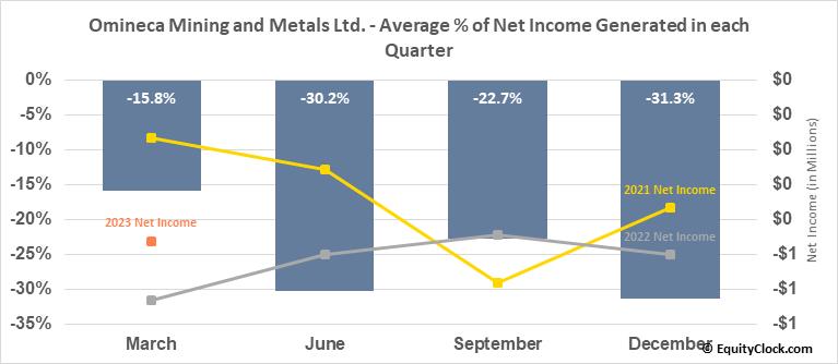 Omineca Mining and Metals Ltd. (TSXV:OMM.V) Net Income Seasonality