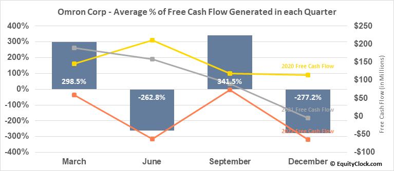 Omron Corp (OTCMKT:OMRNY) Free Cash Flow Seasonality