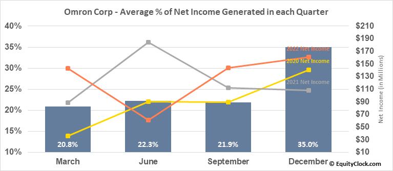 Omron Corp (OTCMKT:OMRNY) Net Income Seasonality