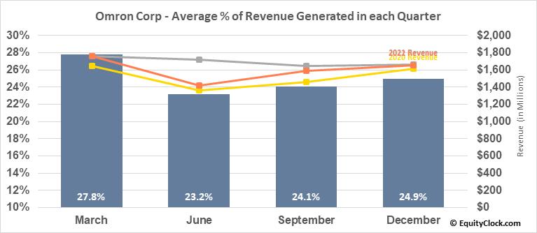 Omron Corp (OTCMKT:OMRNY) Revenue Seasonality