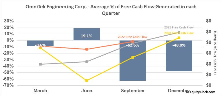 OmniTek Engineering Corp. (OTCMKT:OMTK) Free Cash Flow Seasonality