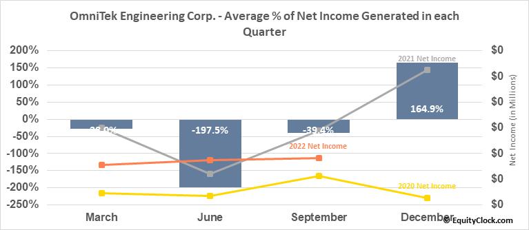 OmniTek Engineering Corp. (OTCMKT:OMTK) Net Income Seasonality