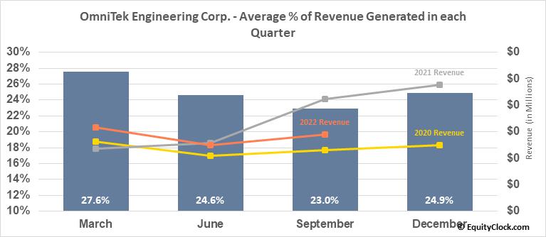 OmniTek Engineering Corp. (OTCMKT:OMTK) Revenue Seasonality