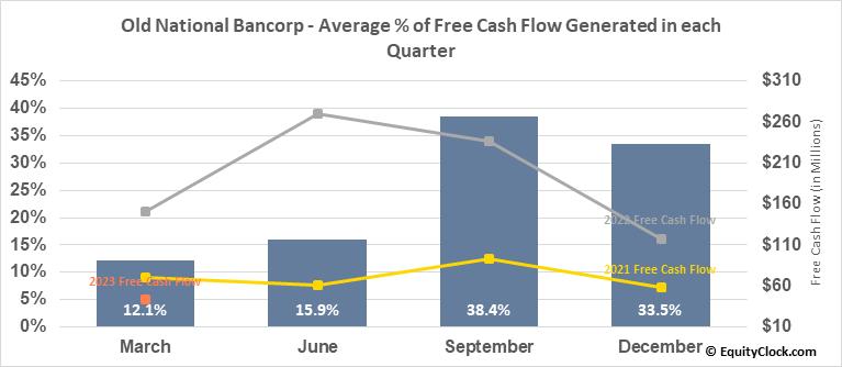 Old National Bancorp (NASD:ONB) Free Cash Flow Seasonality