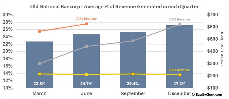 Old National Bancorp (NASD:ONB) Revenue Seasonality