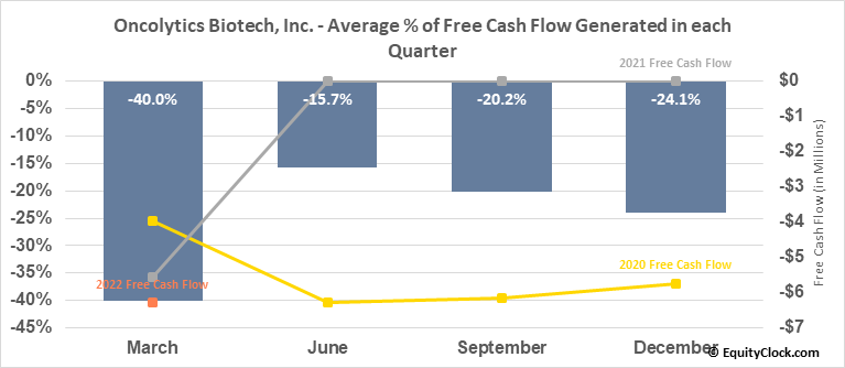Oncolytics Biotech, Inc. (TSE:ONC.TO) Free Cash Flow Seasonality