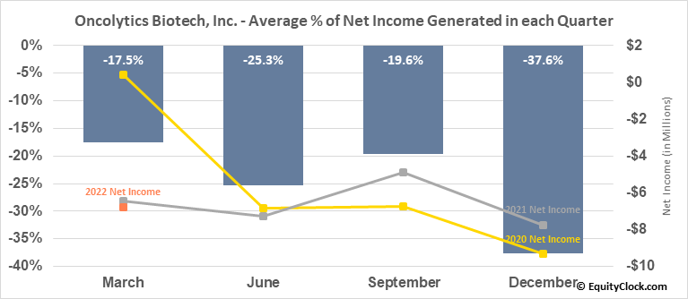 Oncolytics Biotech, Inc. (TSE:ONC.TO) Net Income Seasonality