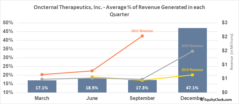 Oncternal Therapeutics, Inc. (NASD:ONCT) Revenue Seasonality