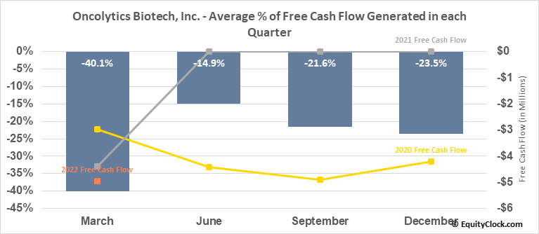 Oncolytics Biotech, Inc. (NASD:ONCY) Free Cash Flow Seasonality