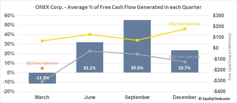 ONEX Corp. (TSE:ONEX.TO) Free Cash Flow Seasonality