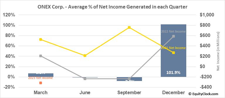 ONEX Corp. (TSE:ONEX.TO) Net Income Seasonality