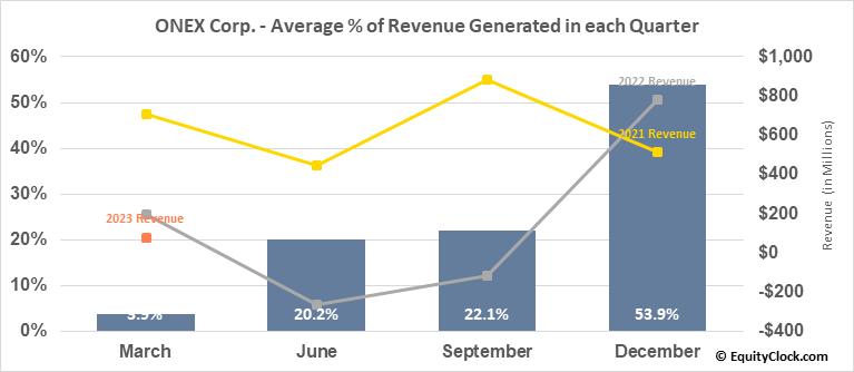ONEX Corp. (TSE:ONEX.TO) Revenue Seasonality