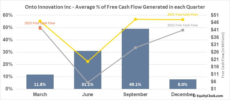 Onto Innovation Inc (NYSE:ONTO) Free Cash Flow Seasonality
