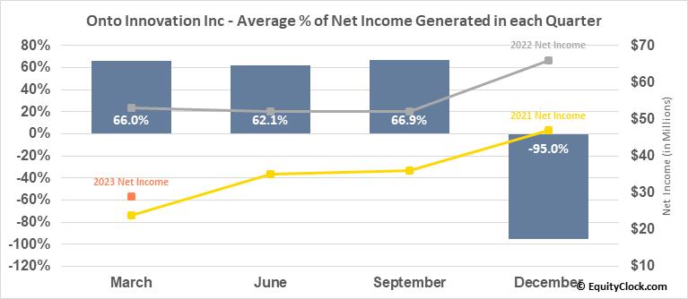 Onto Innovation Inc (NYSE:ONTO) Net Income Seasonality