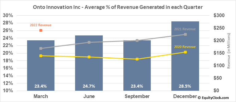 Onto Innovation Inc (NYSE:ONTO) Revenue Seasonality