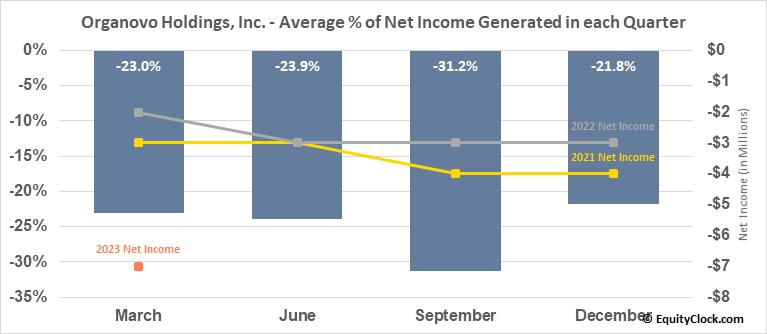 Organovo Holdings, Inc. (NASD:ONVO) Net Income Seasonality