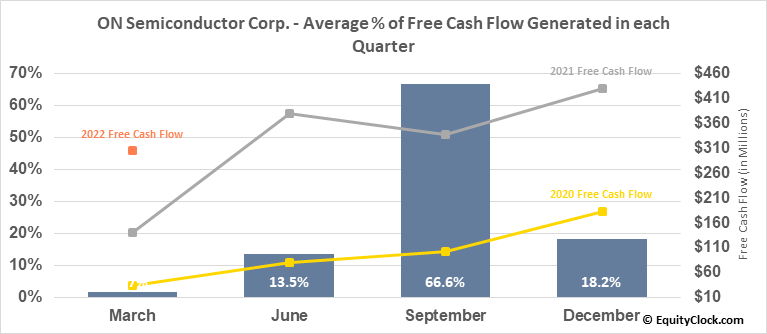 ON Semiconductor Corp. (NASD:ON) Free Cash Flow Seasonality