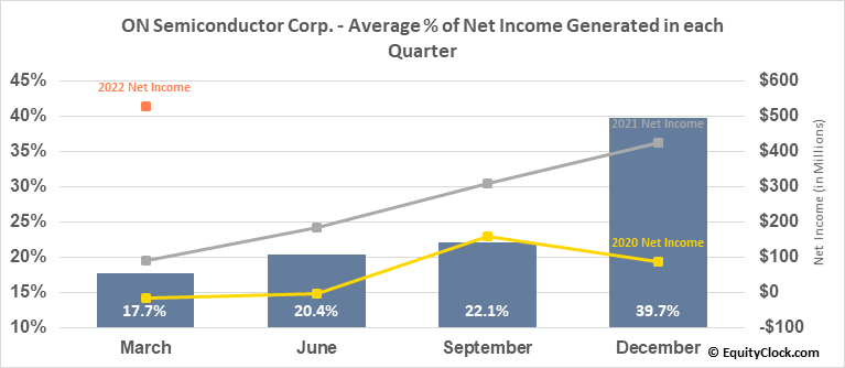 ON Semiconductor Corp. (NASD:ON) Net Income Seasonality