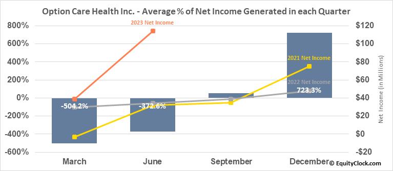 Option Care Health Inc. (NASD:OPCH) Net Income Seasonality