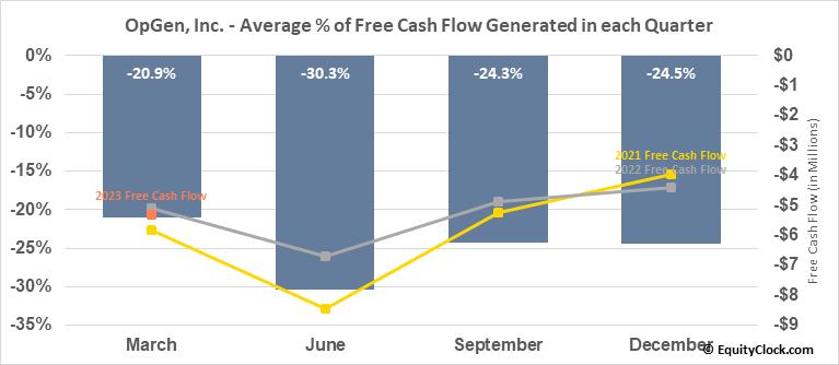 OpGen, Inc. (NASD:OPGN) Free Cash Flow Seasonality