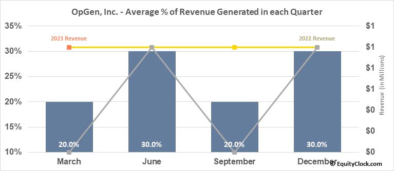OpGen, Inc. (NASD:OPGN) Revenue Seasonality